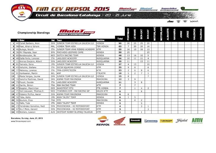 standing-moto3-cev-2015barcelona.jpg