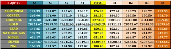 intraday mcx commodity trading levels for 3 april 2017