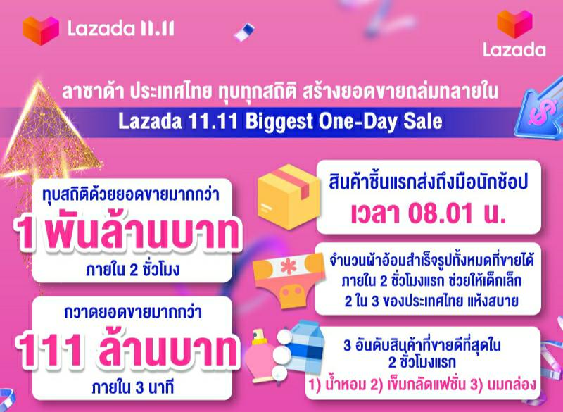 เปิดสถิติสุดทึ่งจากแคมเปญ Lazada 11.11 Biggest One–Day Sale ขาช้อปไทยทุบทุกสถิติ กวาดยอดขายกว่า 1 พันล้านบาทภายในสองชั่วโมงแรก