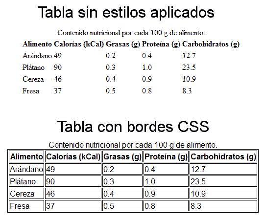 Estilos y herencia css en tablas width height font size for Table font size css