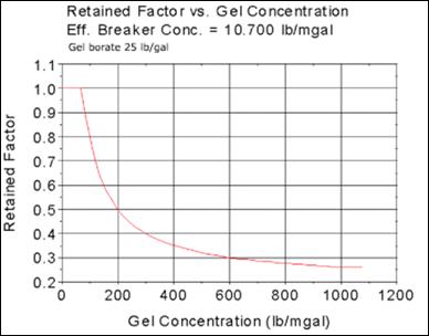 fluidos para fracturamiento efecto concentración polímero