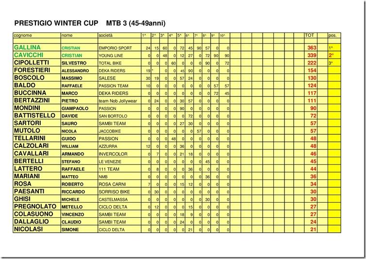 Classifica-PRESTIGIO-WINTER-CUP-2017-MTB- -CX-006