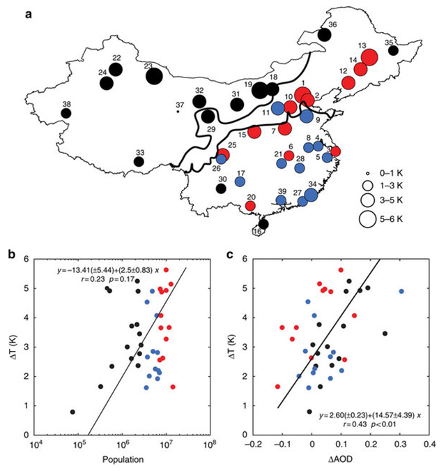 (a) Spatial variation of the annual-mean nighttime MODIS-derived surface Urban Heat Island (UHI) across mainland China (K). (b) Surface UHI intensity relationship with population. (c) Surface UHI dependence on urban–rural AOD difference. Red, blue and black circles indicate large (population >7 million), medium (3–7 million) and small cities (<3 million), respectively. The two thick lines in a mark the boundary of three Köppen–Geiger climate zones (humid, semi-humid and semi-arid from south to north). Lines in b,c are linear regression with regression statistics noted. Errors on the regression parameters are 95 percent confidence bounds. Graphic; Cao, et al., 2016 / Nature Communications