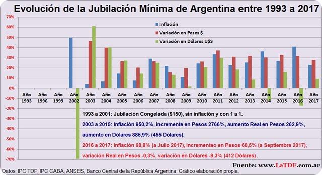 Evolución de la Jubilación Mínima de Argentina entre 1993 2003 a 2015 2017 Kirchnerismo Cristina Macri CaMBIEMOS inflacion dolar