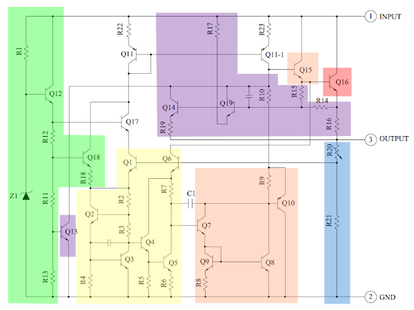 Components of the 7805 regulator: bandgap (yellow), error amp (orange), output transistor (red), protection (purple), startup (green).