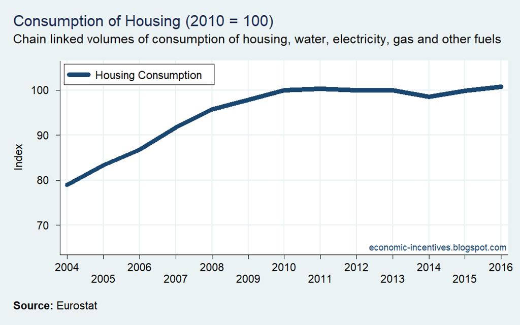 [Housing+Consumption+2004-2016%5B3%5D]
