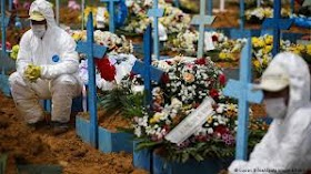 Covid-19, Brasil tem o pior dia desde início da pandemia, 4211 mortes