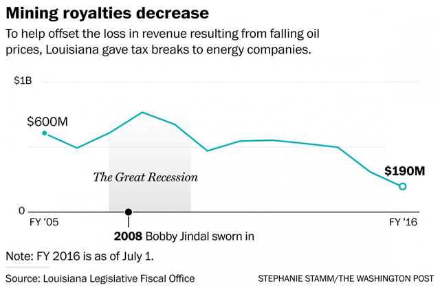Mining royalties decrease, fiscal year 2005-2016: To help offset the loss in revenue resulting from falling oil prices, Louisiana gave tax breaks to energy companies. Graphic: Stephanie Stamm / Washington Post