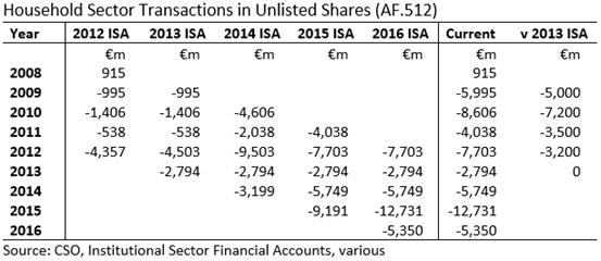 Household Sector Vintages of Unlisted Shares Transactions Table