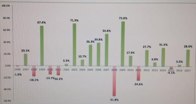 NSE Nifty year wise return since last 20 years