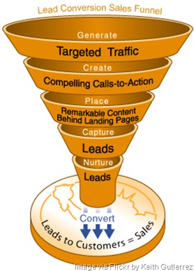 sales-funnel-leads