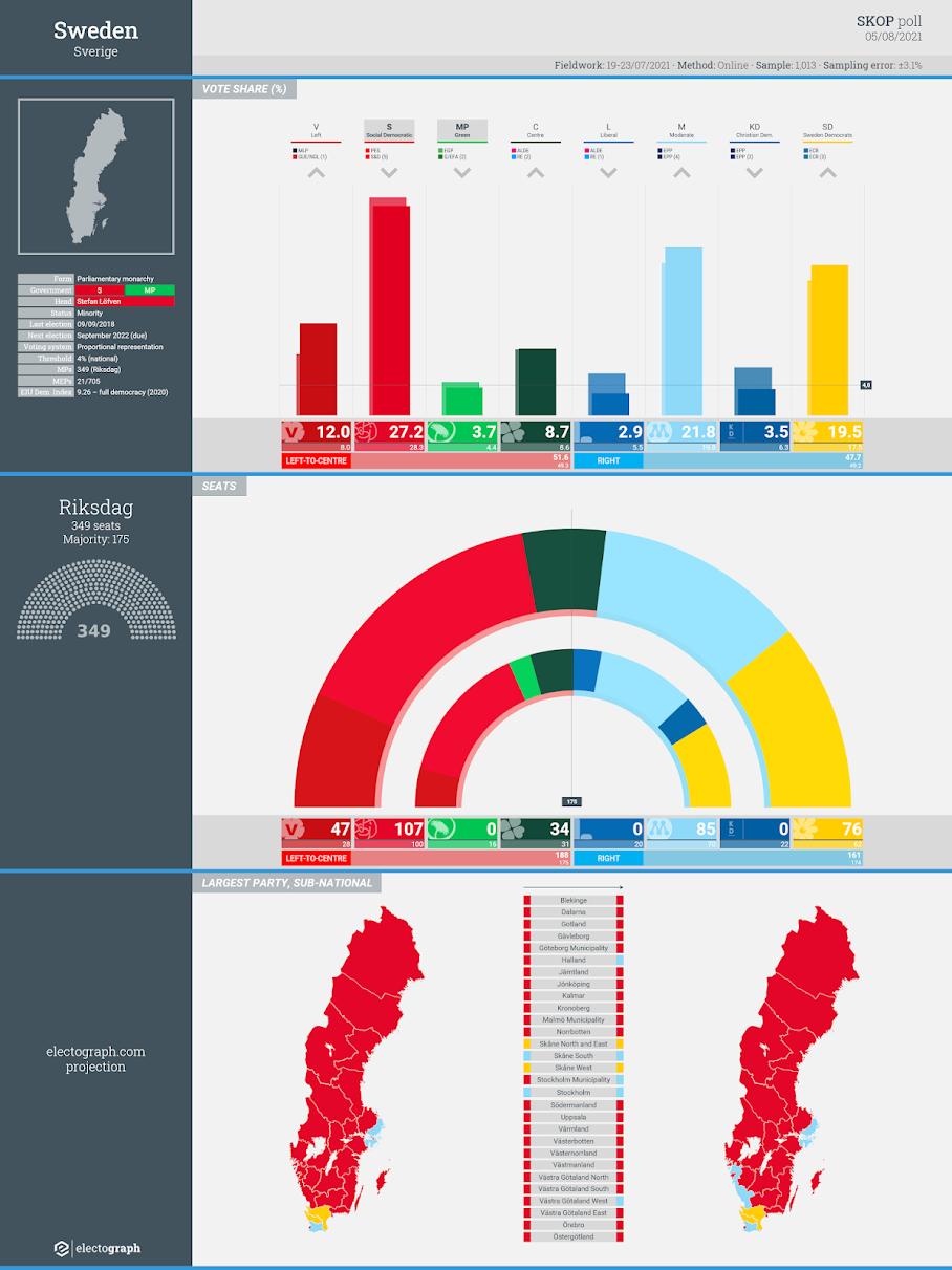 SWEDEN: SKOP poll chart, 5 August 2020