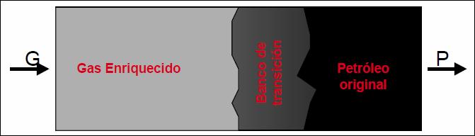 inyección de gas esquema simplificado de miscibilidad por múltiples contactos
