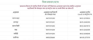 Bihar Ration Card Helpline Number.jpg