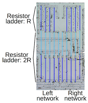 The resistors in the center of the die forms two R-2R ladders, which are simple digital-to-analog converters.