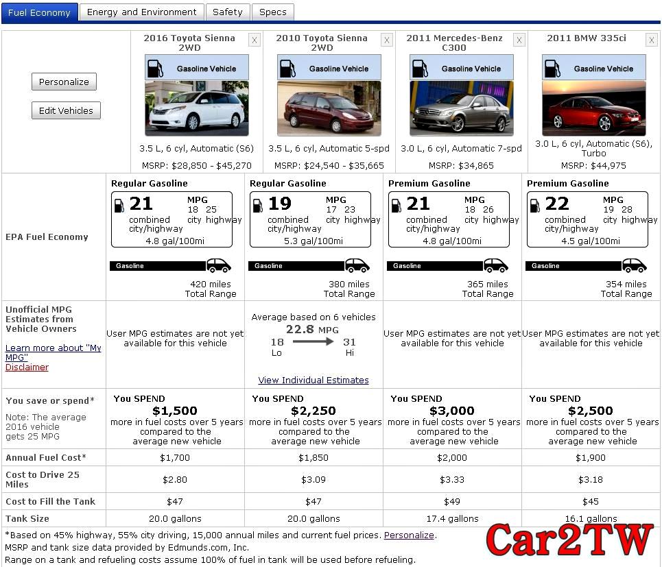 但是箱型車Minivan豐田Toyota Sienna油耗真的像一般大車很耗油嗎?