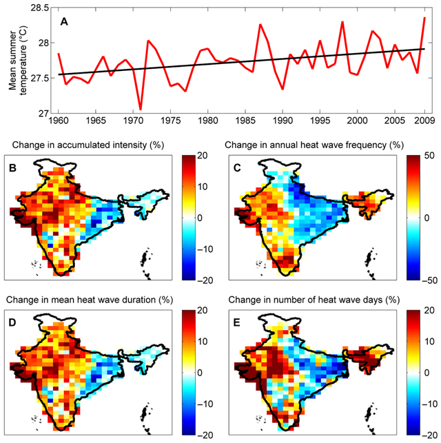 Temperature and heat wave increases in India (1960–2009). Summer mean temperatures in India have increased from 1960 to 2009, as indicated by the MK trend test (A). The (B) accumulated heat wave intensity, (C) number of heat wave events, (D) heat wave duration, and (E) heat wave days during the latter period (1985–2009) has also increased over most areas of India relative to the previous period of 1960–1984. Graphic: Mazdiyasni, ey al., 2017 / Science Advances