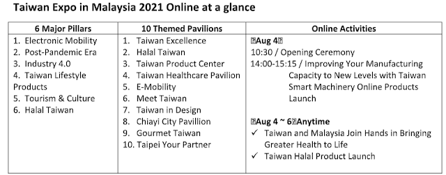 Taiwan Expo in Malaysia 2021 Online Kick Off on August 4 with Exciting Business Opportunities Post Pandemic