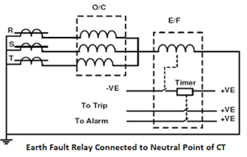 earth-fault-connected-to-neutral-point-CT