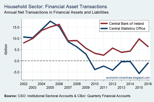 Household Sector Financial Asset Transactions CSO and CB 2002-2016
