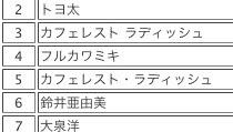 3月検索語句トップ10