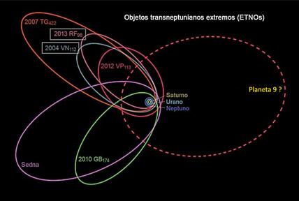 esquema das órbitas de seis dos sete objetos transnetunianos extremos