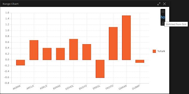Matriks Web Trader Grafik