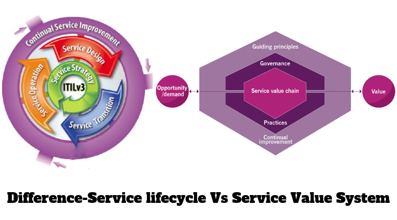 ITIL v3 and vr Difference