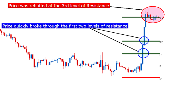cara menggunakan pivot sebagai support resistance