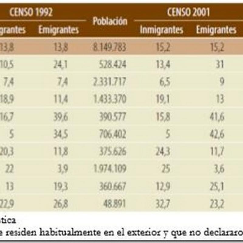 Pando reporta la mayor tasa de migración del país