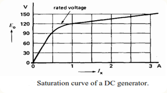 saturation-curve-of-dc-generator