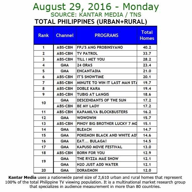 Kantar Media National TV Ratings - Aug 29, 2016