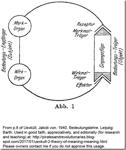 Uexkull. Theory Meaning. Abb1