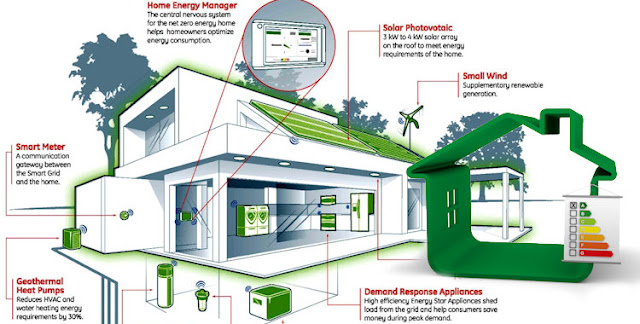 Paddy engineering consultant for Green energy efficient homes