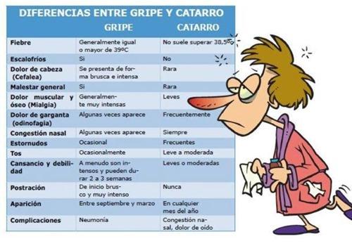 gripe-catarro