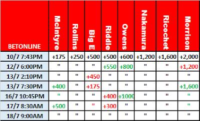 WWE MITB 2021 Betting: BetOnline