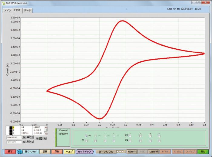 Fig.2-1. Voltametria cíclica para ferrocianeto de potássio 1 mM.