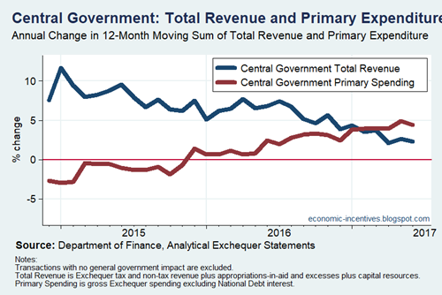 Central Government Revenue and Primary Expenditure