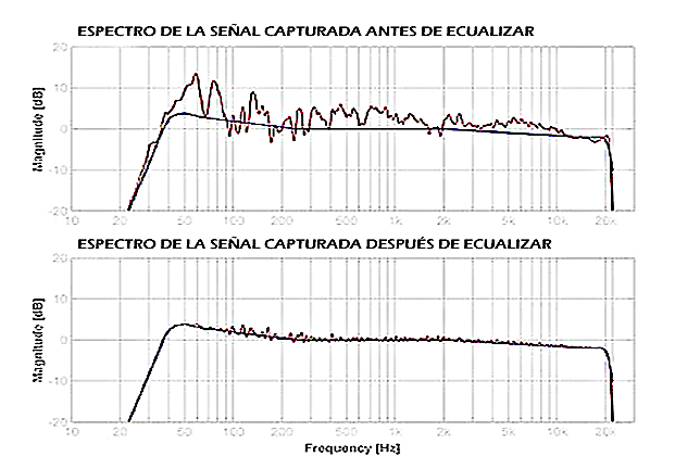Comparativa del espectro de las señales medidas antes y despues de ecualizar el equipo