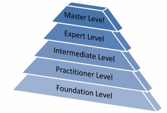 ITIL® Certification Levels