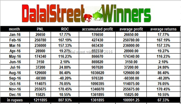 Intraday Positional future tips 2016 performance report