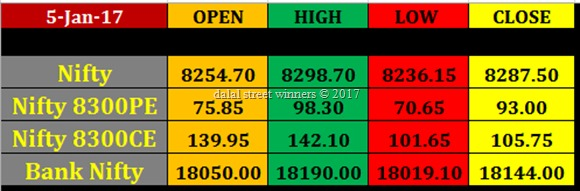 Today's stock Market closing rates 5 Jan. 2017