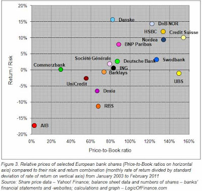 Price-to-Book values and Risk/Return ratios of selected European banks