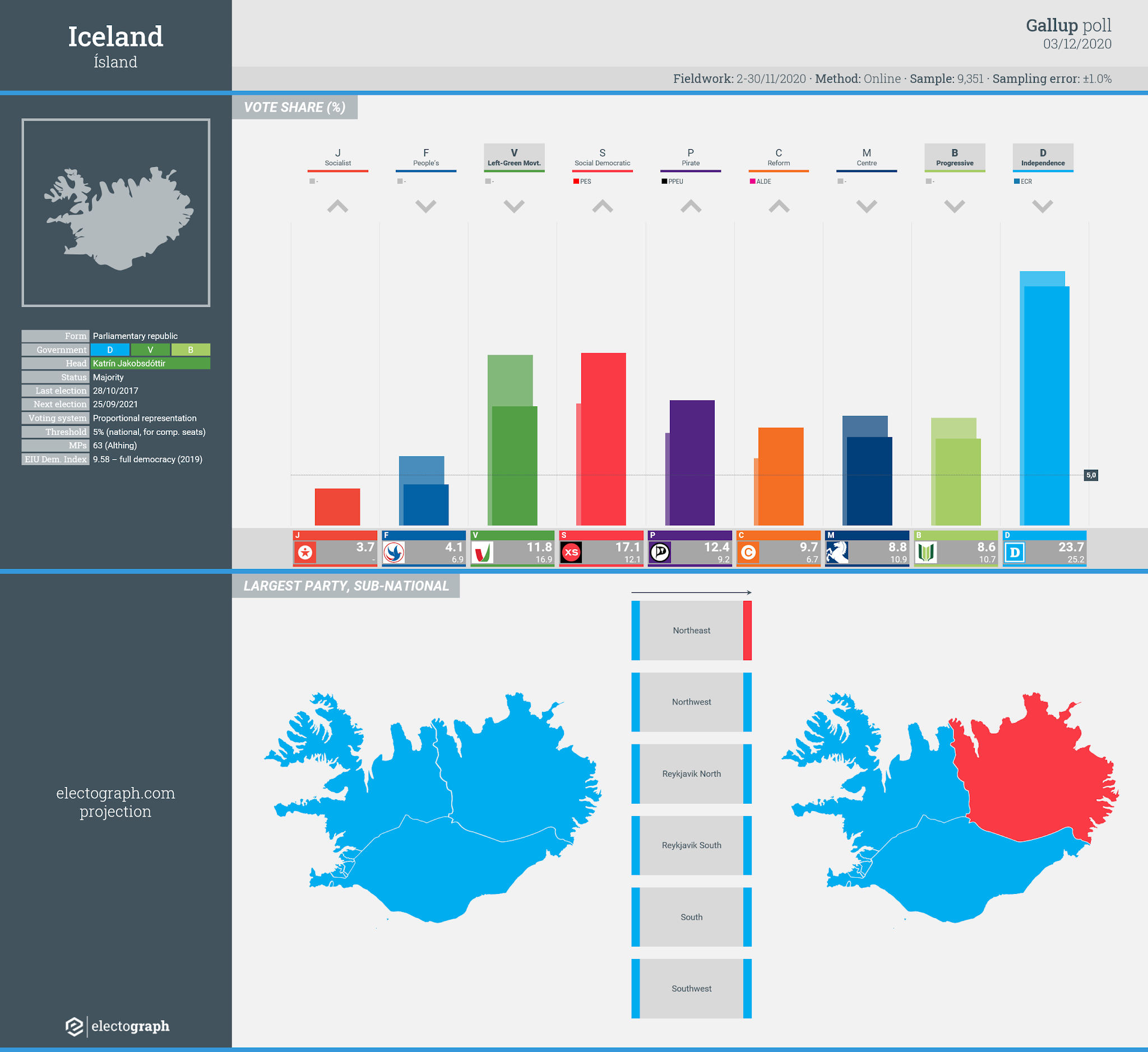 ICELAND: Gallup poll chart, 3 December 2020