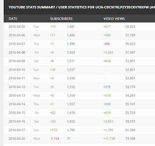FAQ: My subscriber count is dropping  Why is this happening