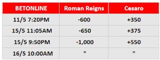 WWE WrestleMania Backlash Betting