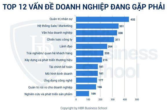Top 12 vấn đề doanh nghiệp đang gặp phải CEO Tony Dzung