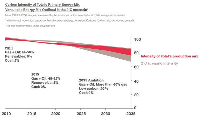 Carbon intensity of Total's primary energy mix versus the energy mix outlined in the 2C scenario, projected to 2035. Graphic: Total