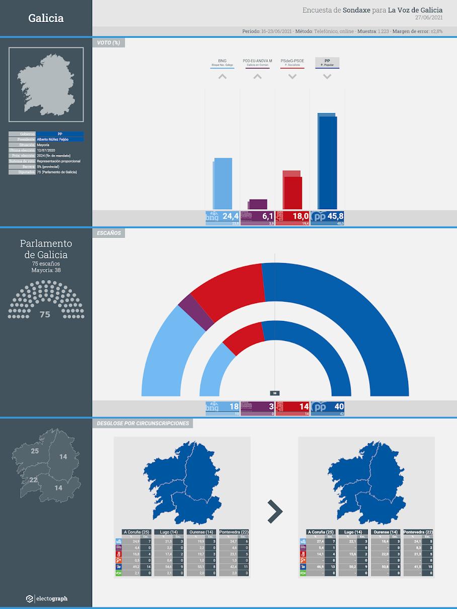 Gráfico de la encuesta para elecciones autonómicas en Galicia realizada por Sondaxe para La Voz de Galicia, 27 de junio de 2021