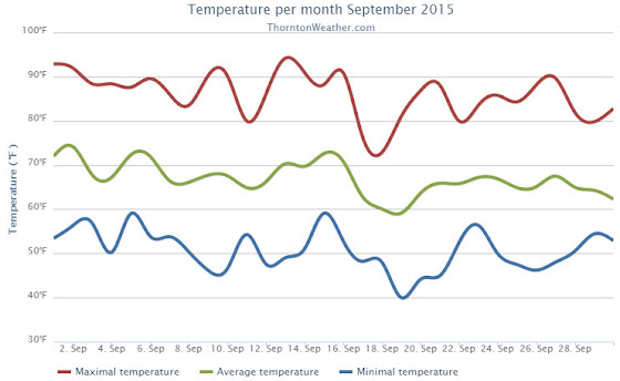 Thornton, Colorado's September 2015 temperature summary. (ThorntonWeather.com)